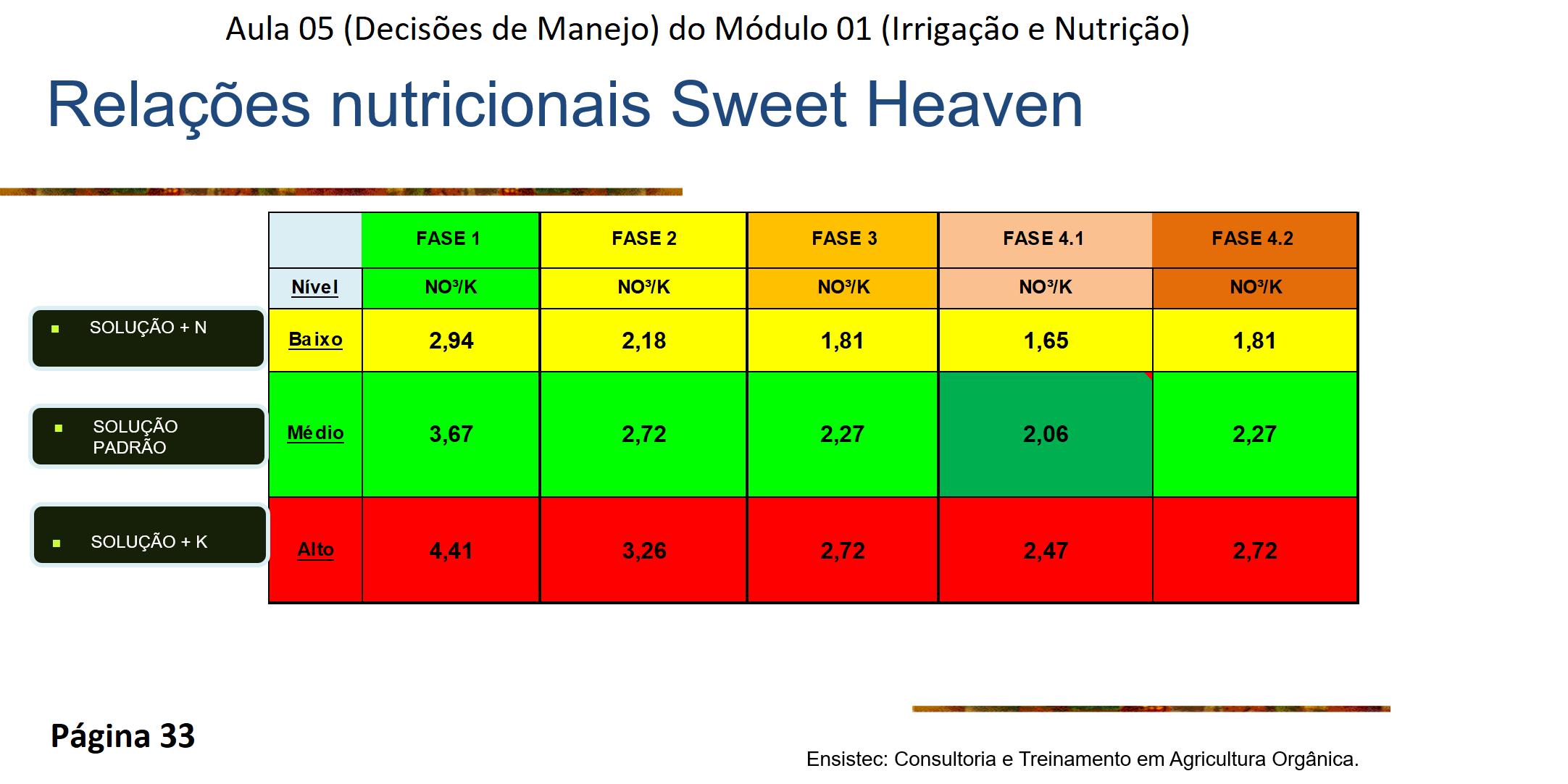 Proporção de EC por fase do Tomate